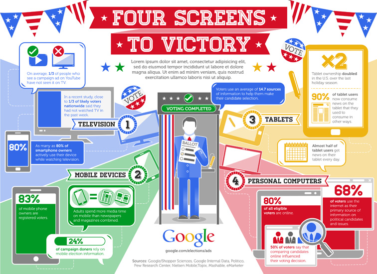 Google 4 Screens to Victory Infographic 3292