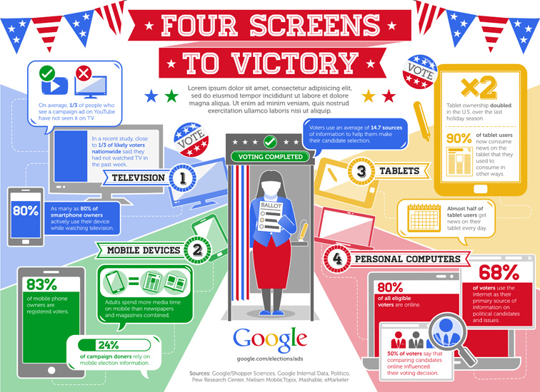 4 Screens to Victory Infographic 3290