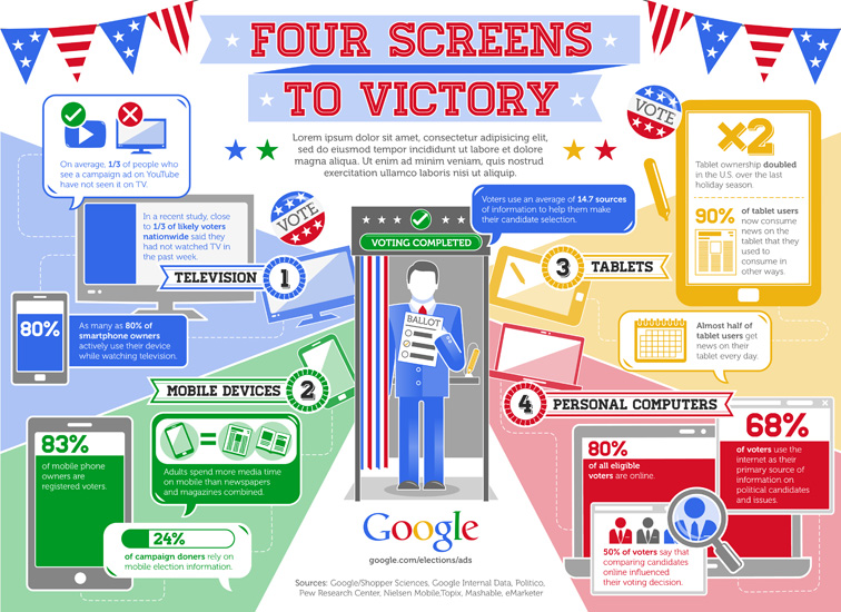 Google 4 Screens to Victory Infographic 3288