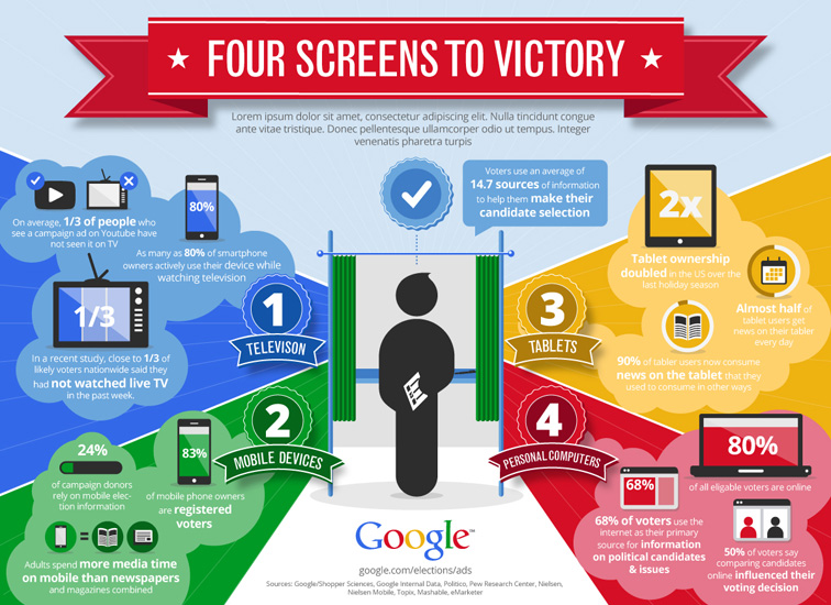 Google 4 Screens to Victory Infographic 3286
