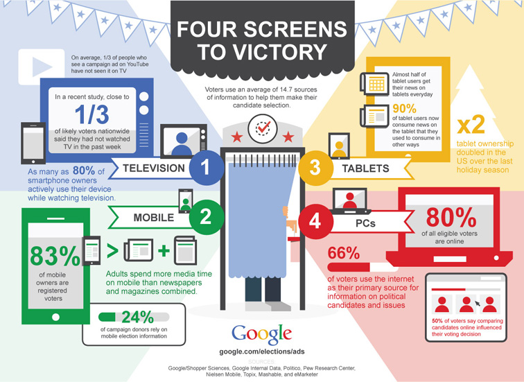 Google 4 Screens to Victory Infographic 3285