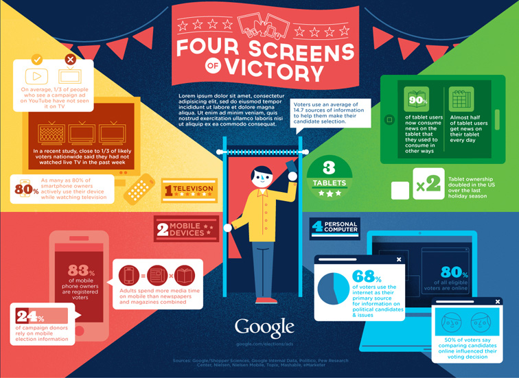 JESS3 - Projects / Google - 4 Screens to Victory Infographic