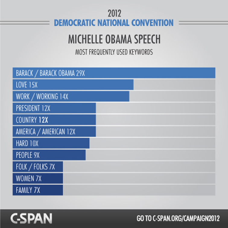 C-SPAN RNC and DNC Content Hub 3638