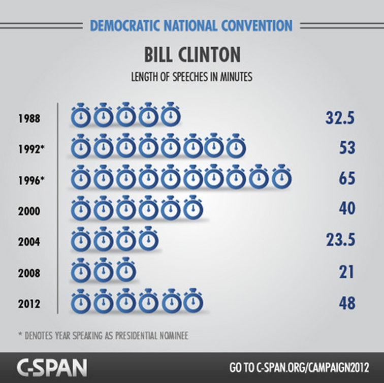 C-SPAN RNC and DNC Content Hub 3636