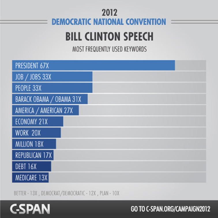 C-SPAN RNC and DNC Content Hub 3635
