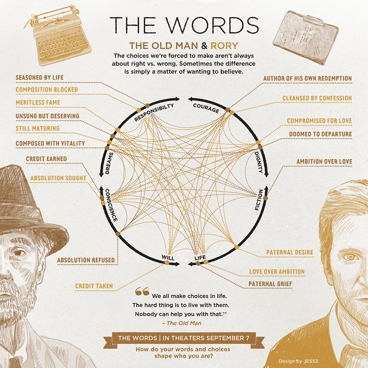 The Words Infographic 3640