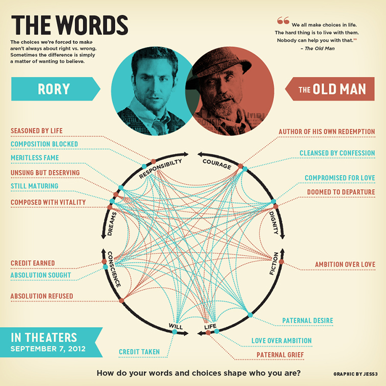 The Words Infographic 3641