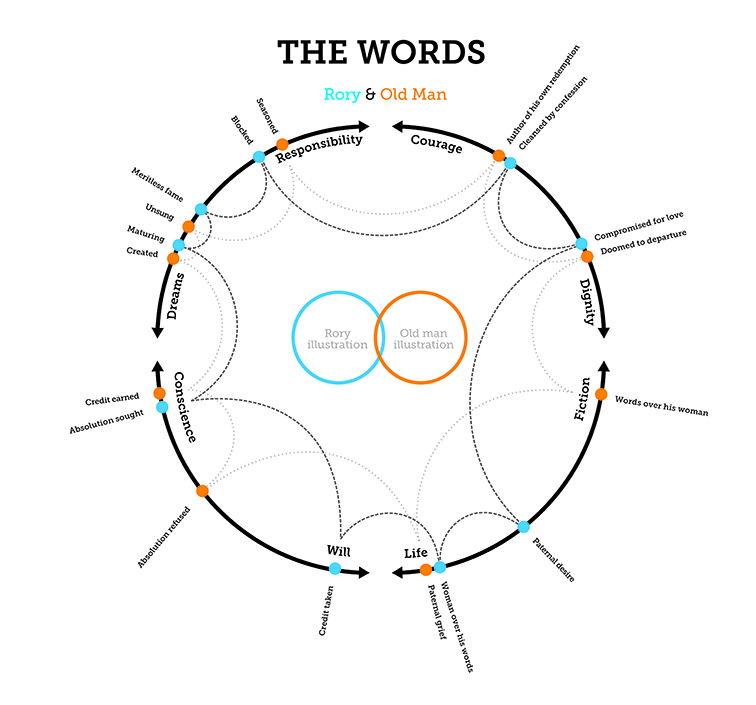The Words Infographic 3620