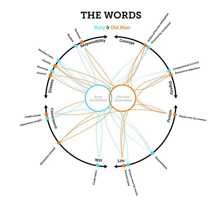 The Words Infographic 3621