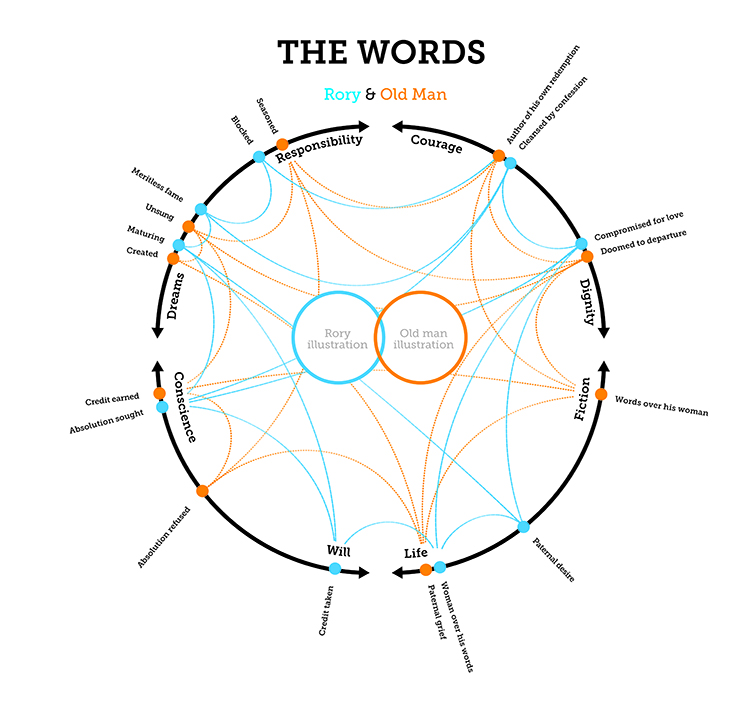 The Words Infographic 3622