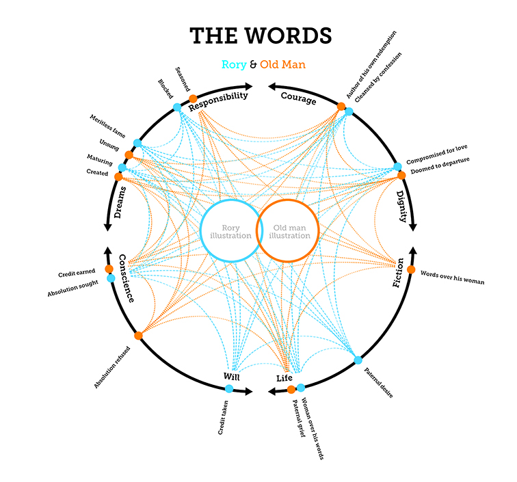 The Words Infographic 3623