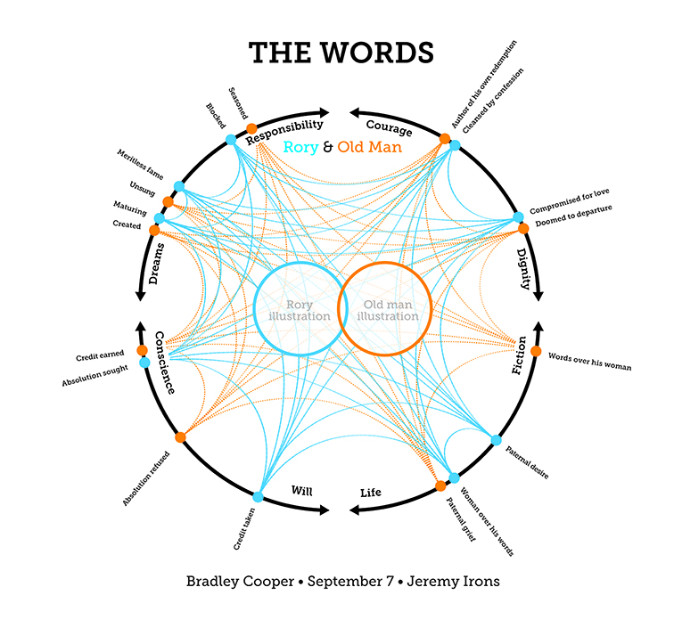 The Words Infographic 3624