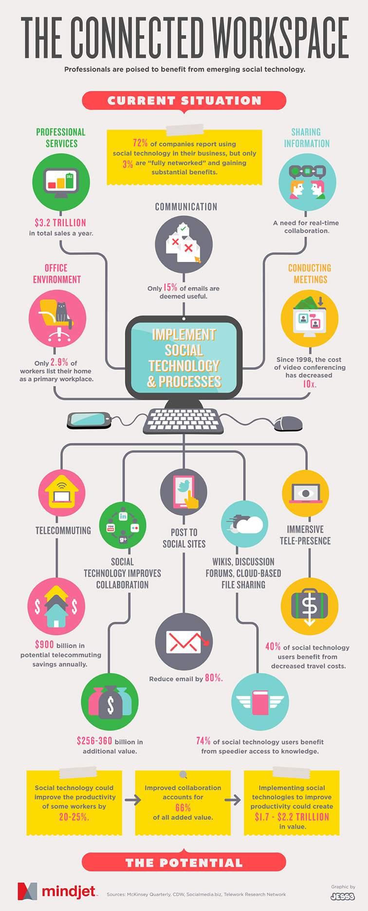 Connected Workspace Infographic 3923