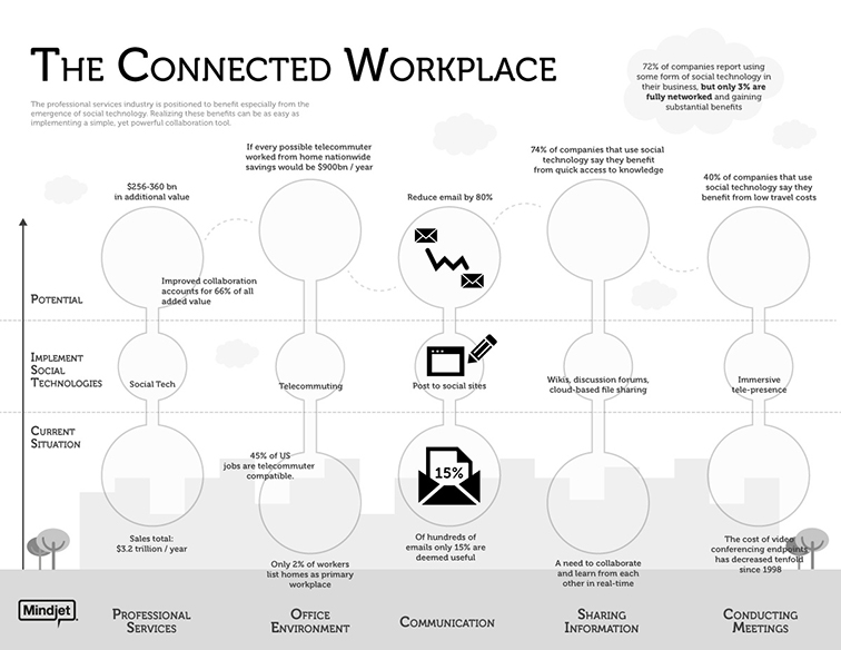 Mindjet Connected Workspace Infographic 3925