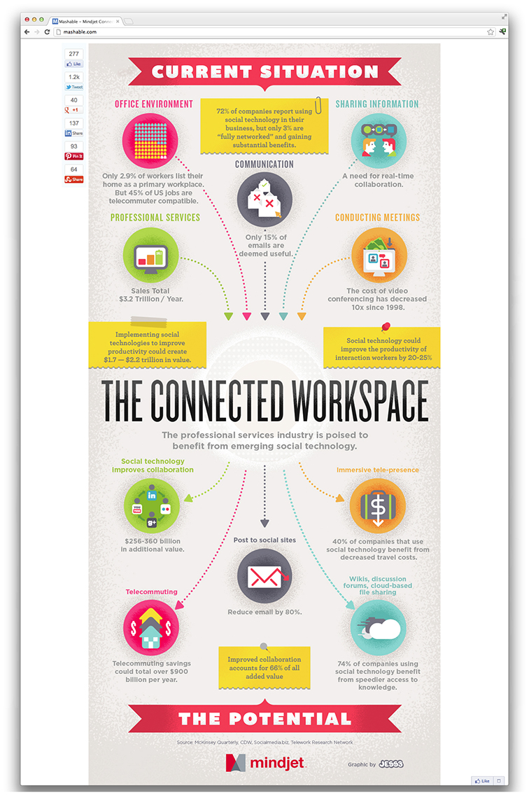 Mindjet Connected Workspace Infographic 3929