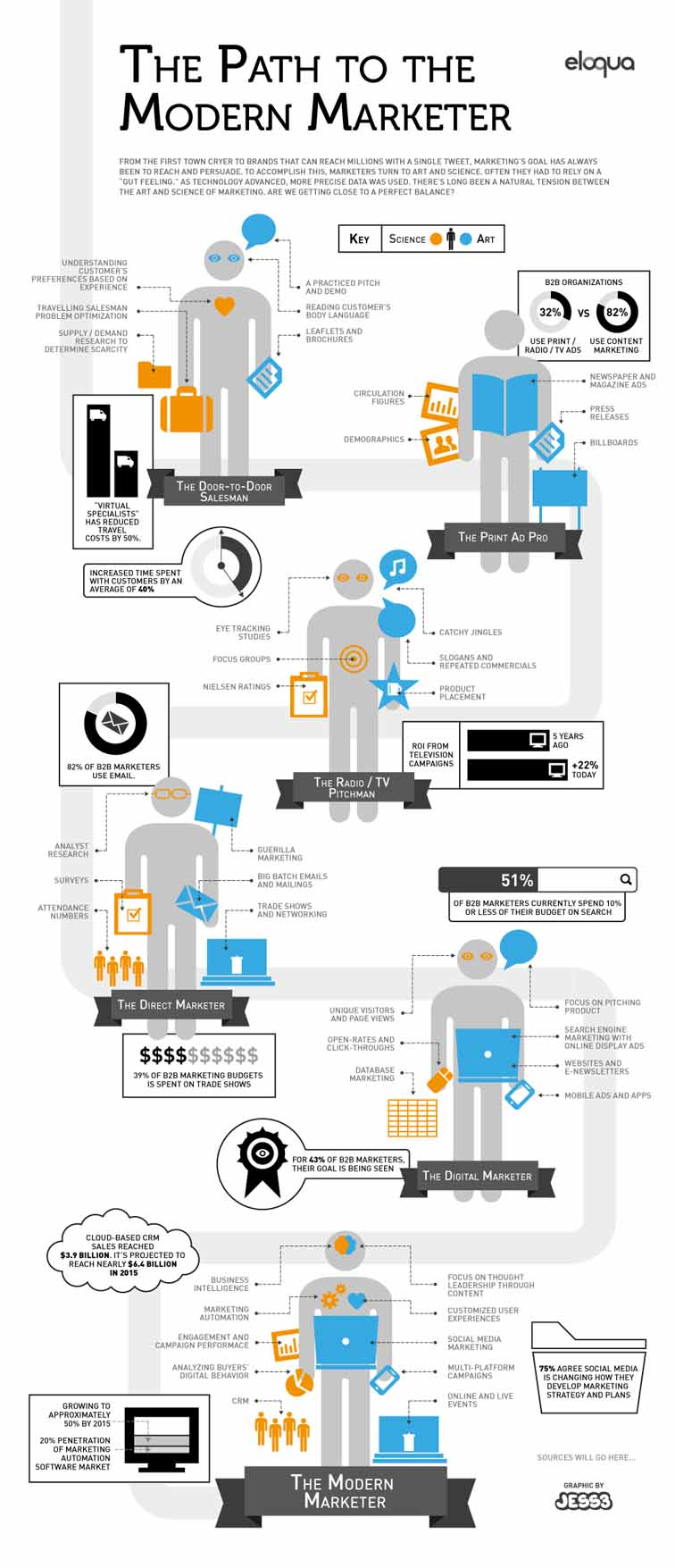 Road to Modern Marketing Infographic 3940