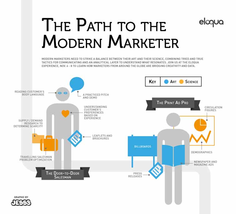 Road to Modern Marketing Infographic 3942