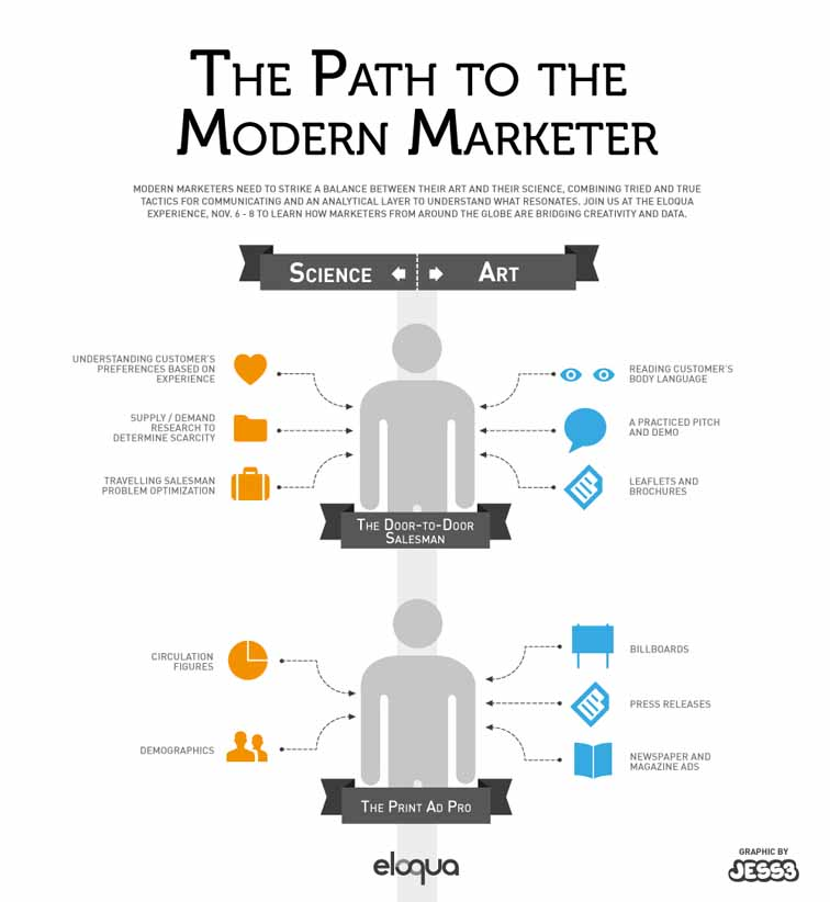 Road to Modern Marketing Infographic 3943