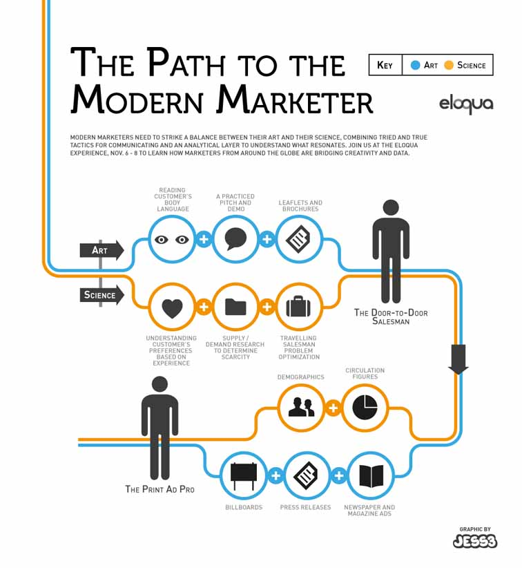 Road to Modern Marketing Infographic 3944