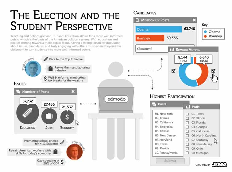 Students Cast Their Vote Infographic 3971