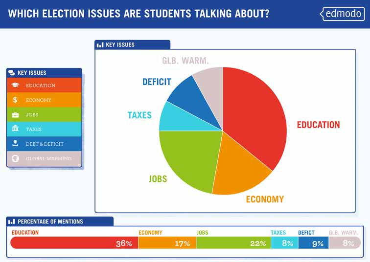 Students Cast Their Vote Infographic 3981
