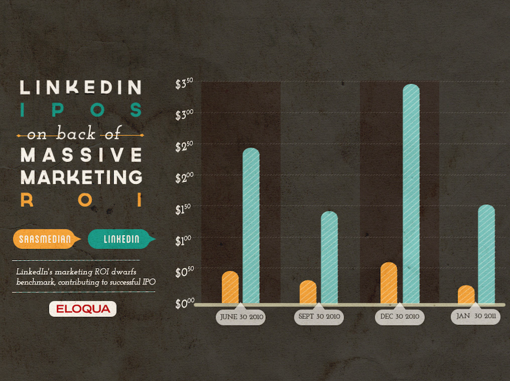 40 Charts for Modern Marketers 3994