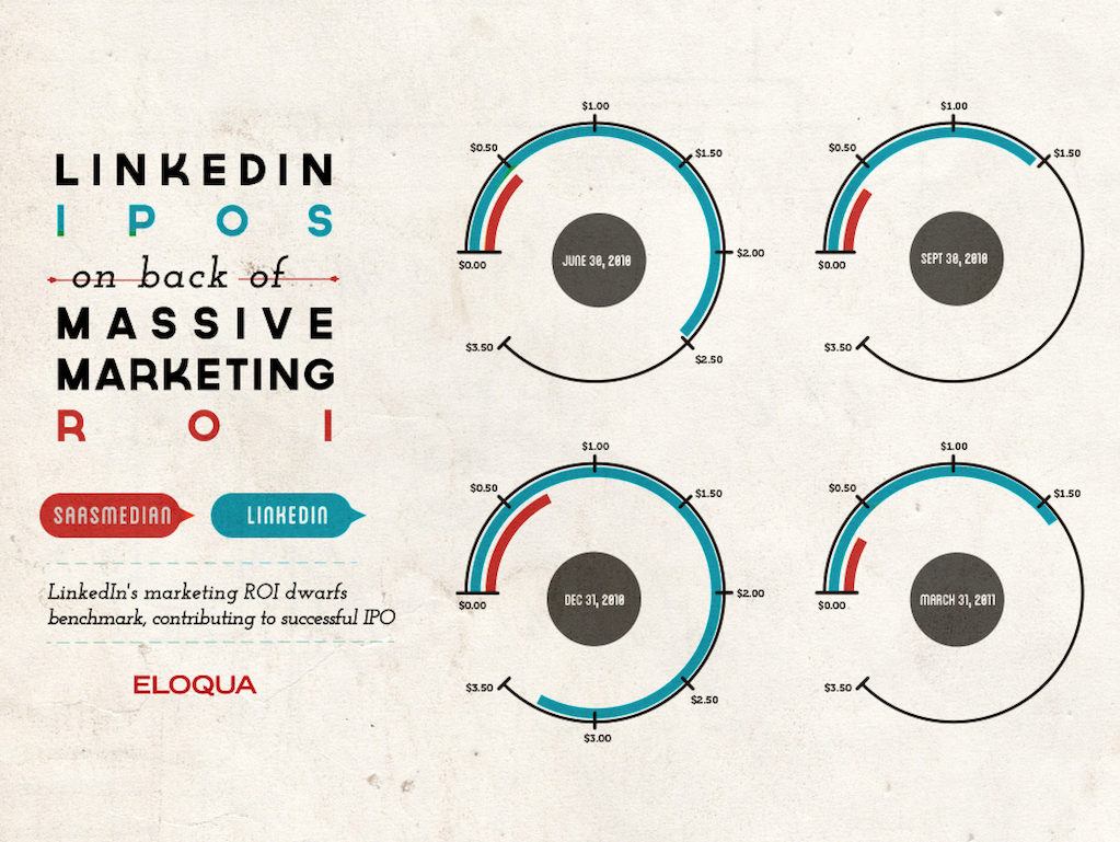 40 Charts for Modern Marketers 3993