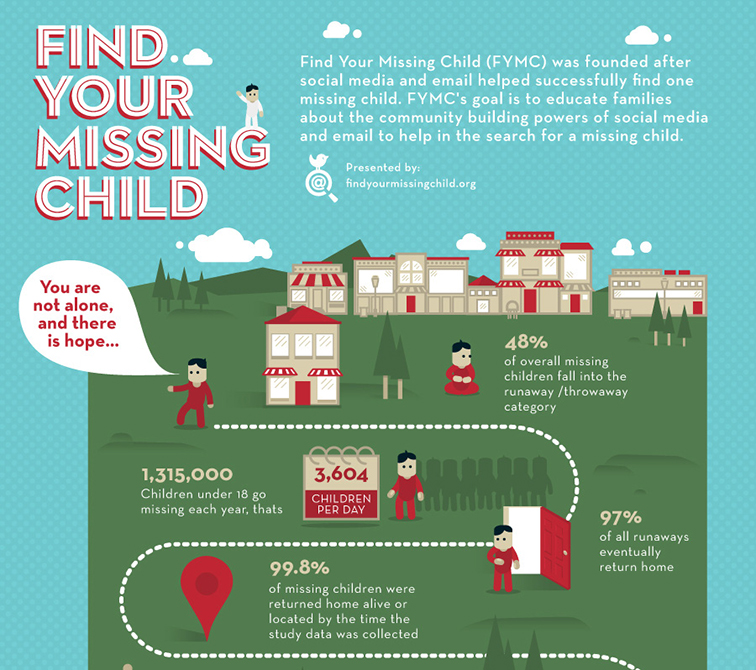 The Road to Finding a Missing Child 4035