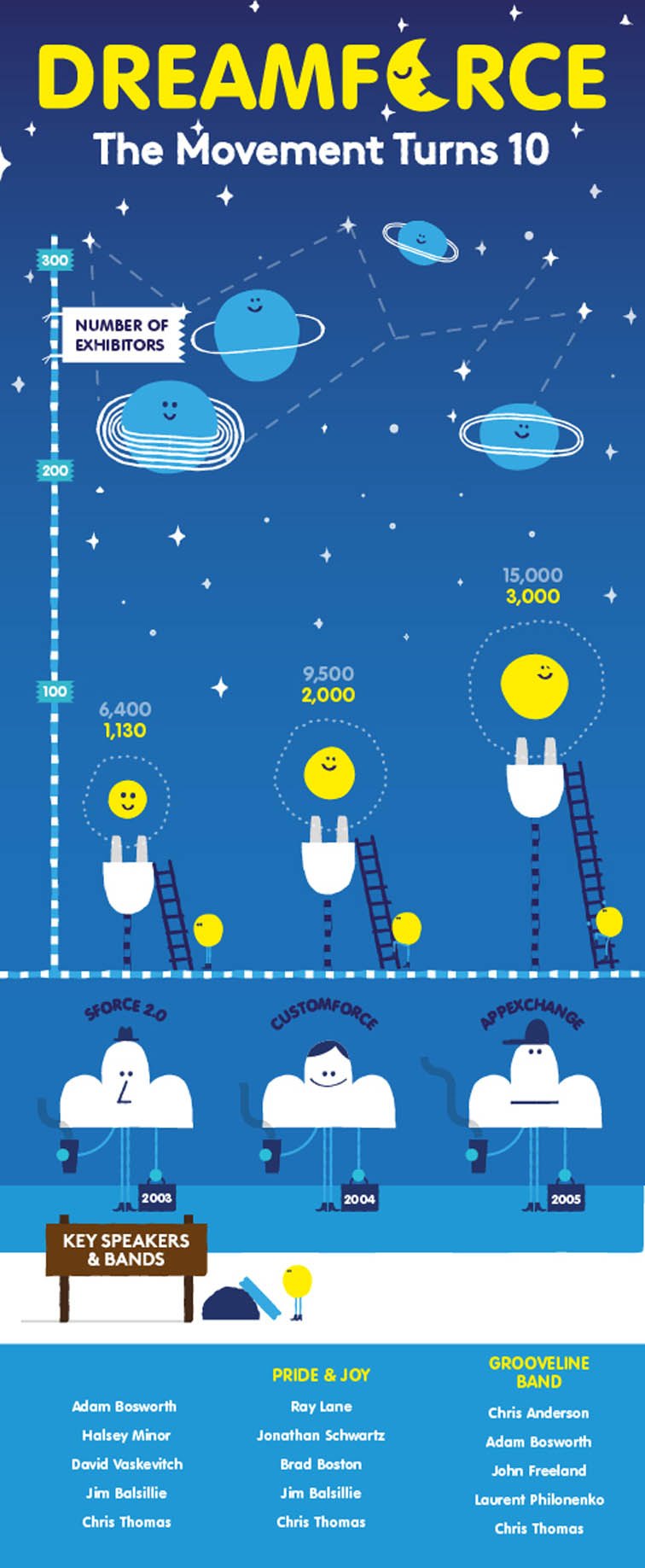 Salesforce History of Dreamforce Infographic 4208
