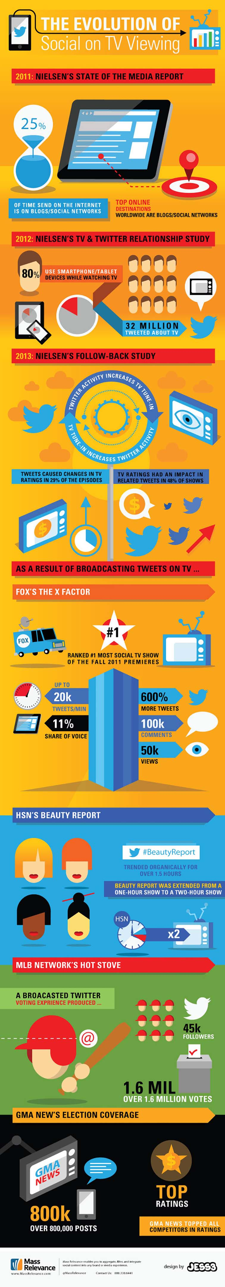 Social Impact on TV Viewing 4370