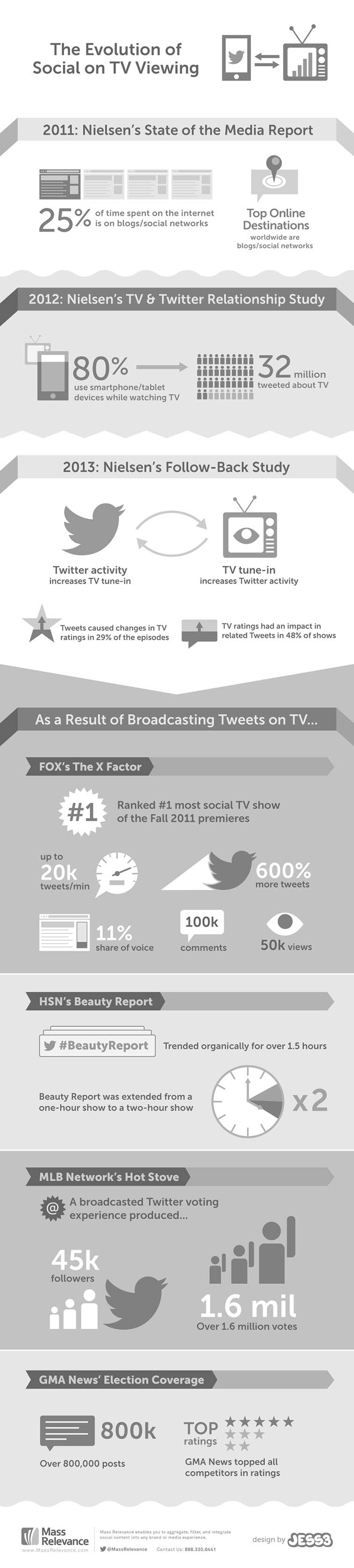 Social Impact on TV Viewing 4369