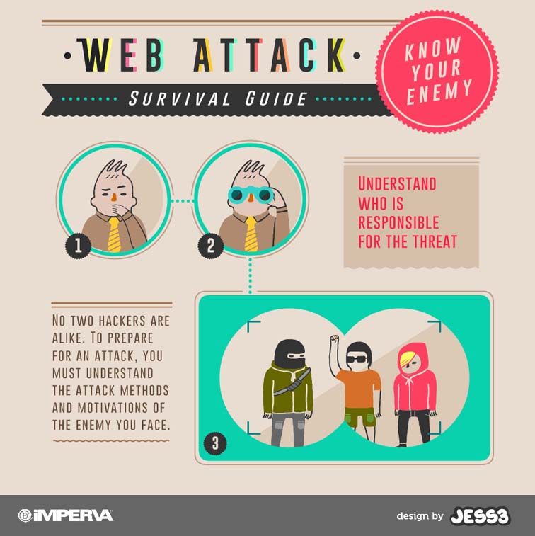 Imperva Web Attack Survival Safety Card 4393
