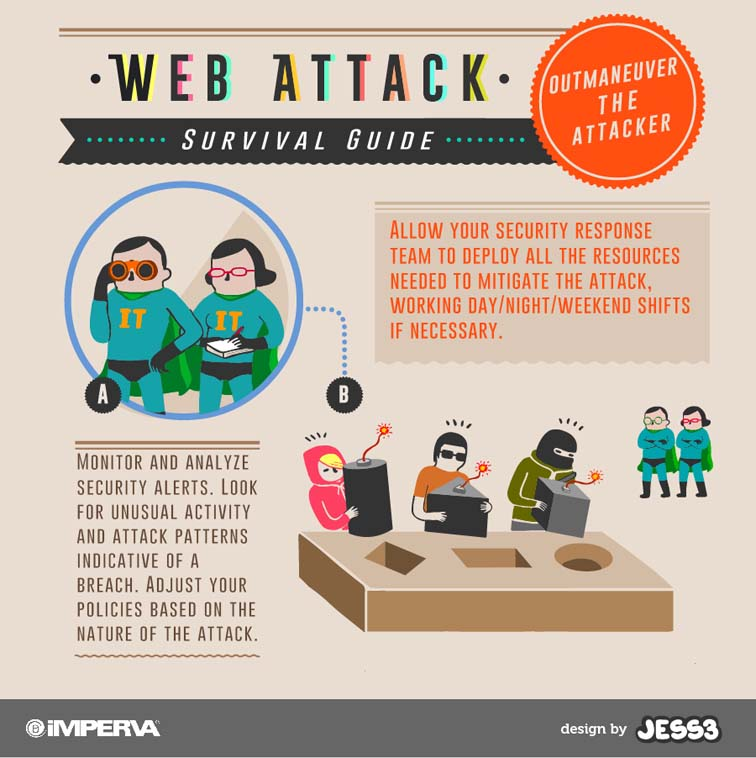 Imperva Web Attack Survival Safety Card 4394