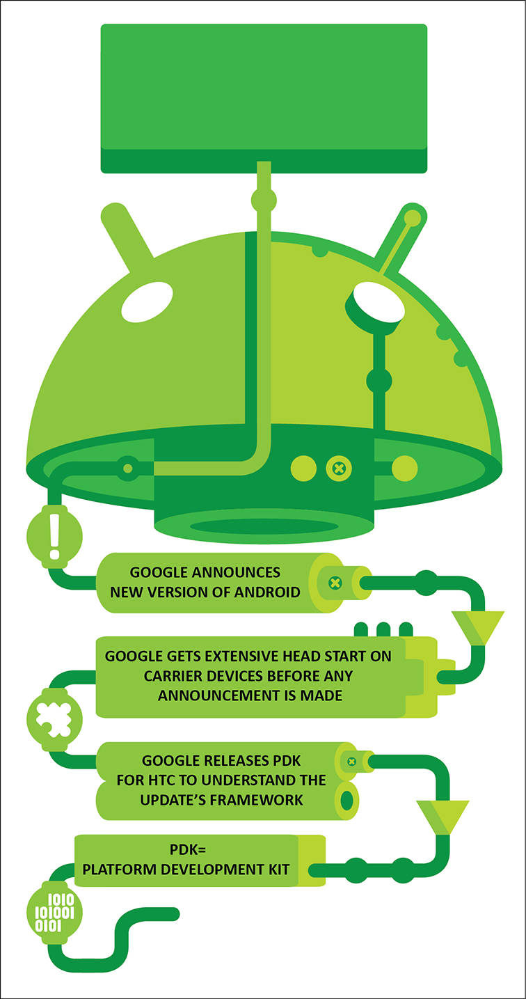 Android OS Update 4669