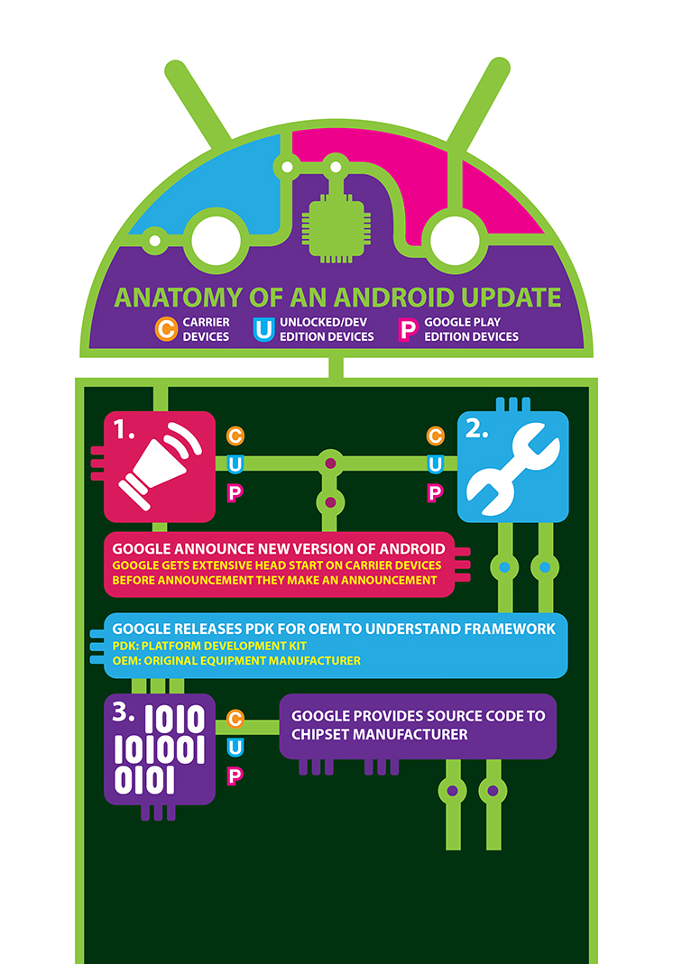 Android OS Update 4671
