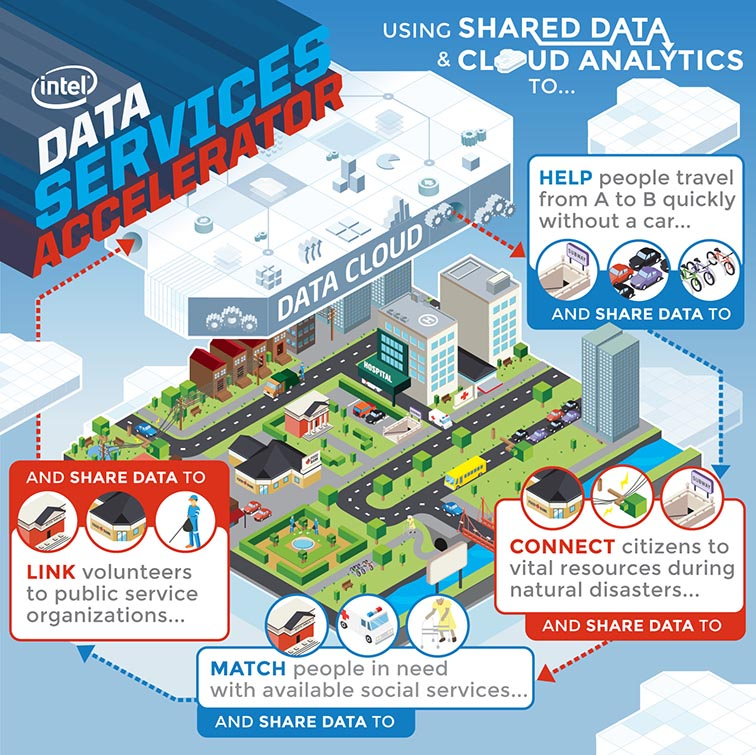 Intel Labs Data Services Accelerator 5089