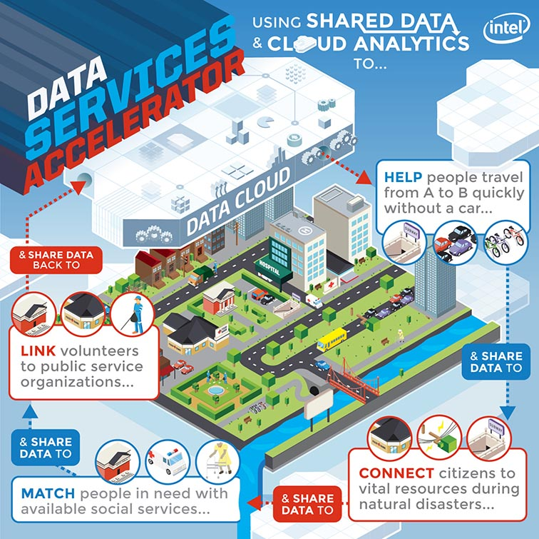 Intel Labs Data Services Accelerator 5090