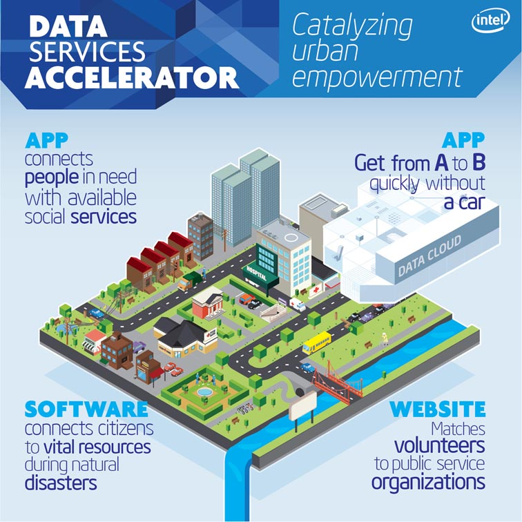 Intel Labs Data Services Accelerator 5082