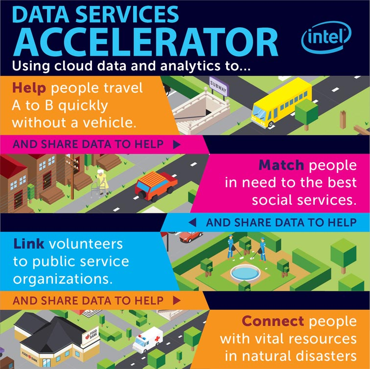 Intel Labs Data Services Accelerator 5086