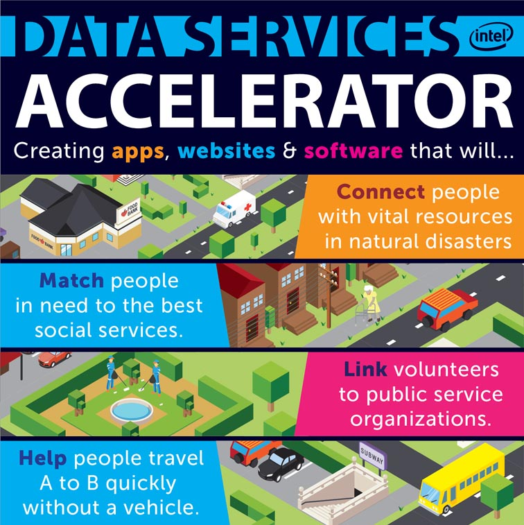 Intel Labs Data Services Accelerator 5087