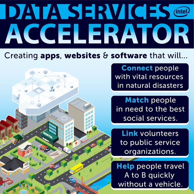Intel Labs Data Services Accelerator 5088