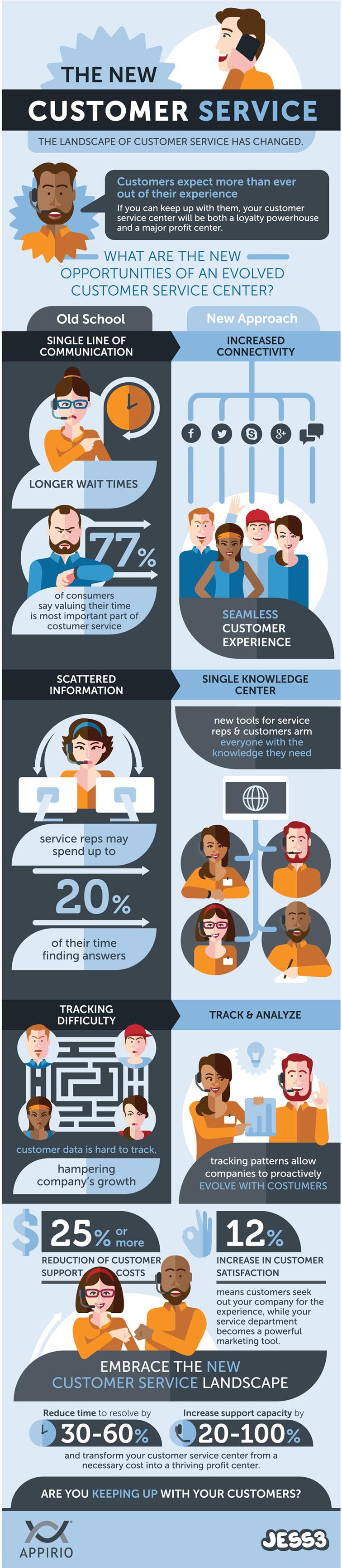 Customer Service Infographic 5310