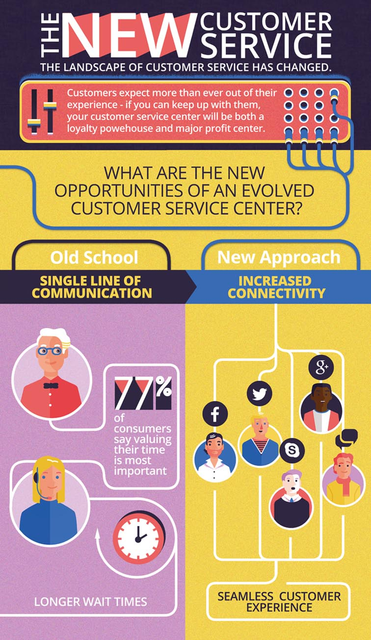 Customer Service Infographic 5309