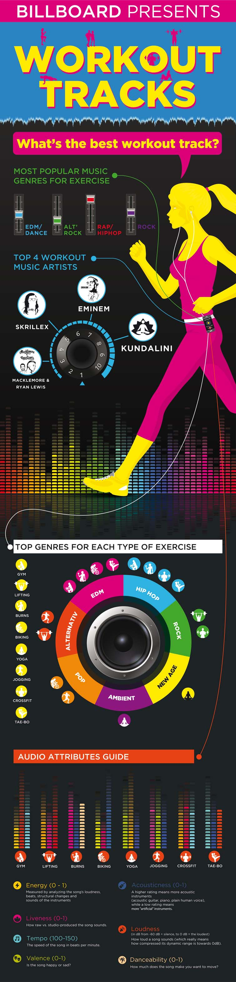 Exercise Playlist Infographic 5667