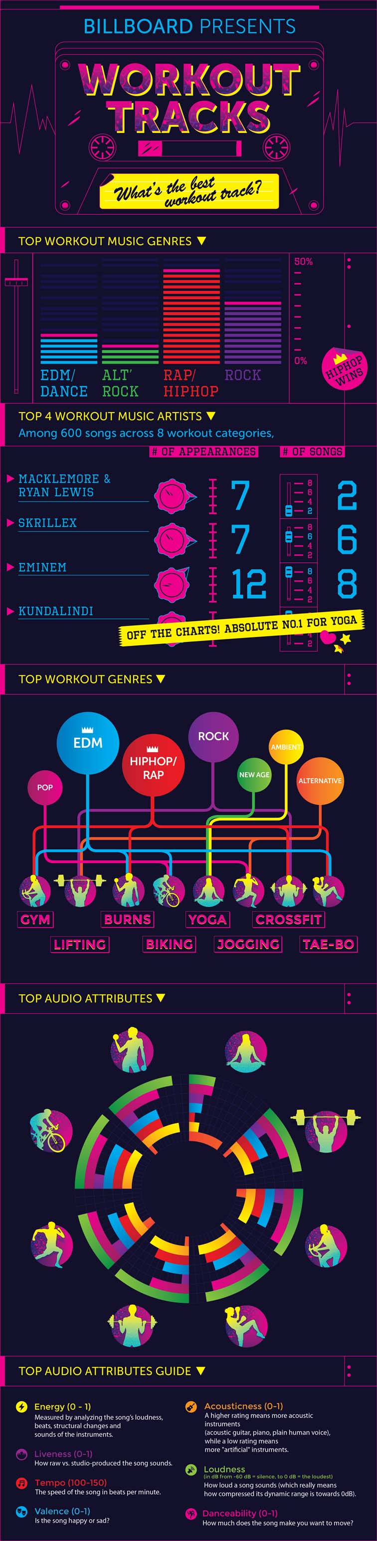 Exercise Playlist Infographic 5668