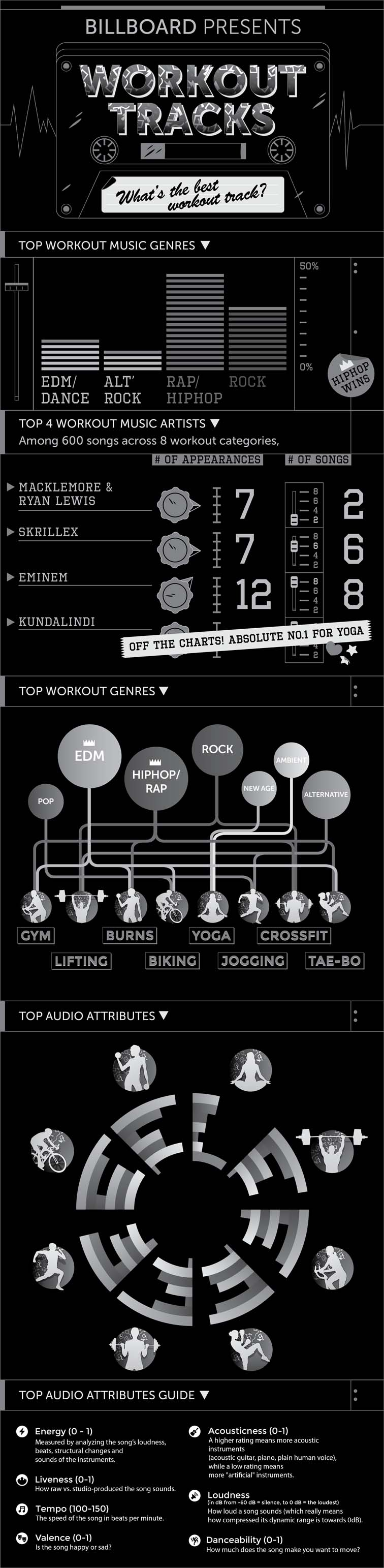 Exercise Playlist Infographic 5663