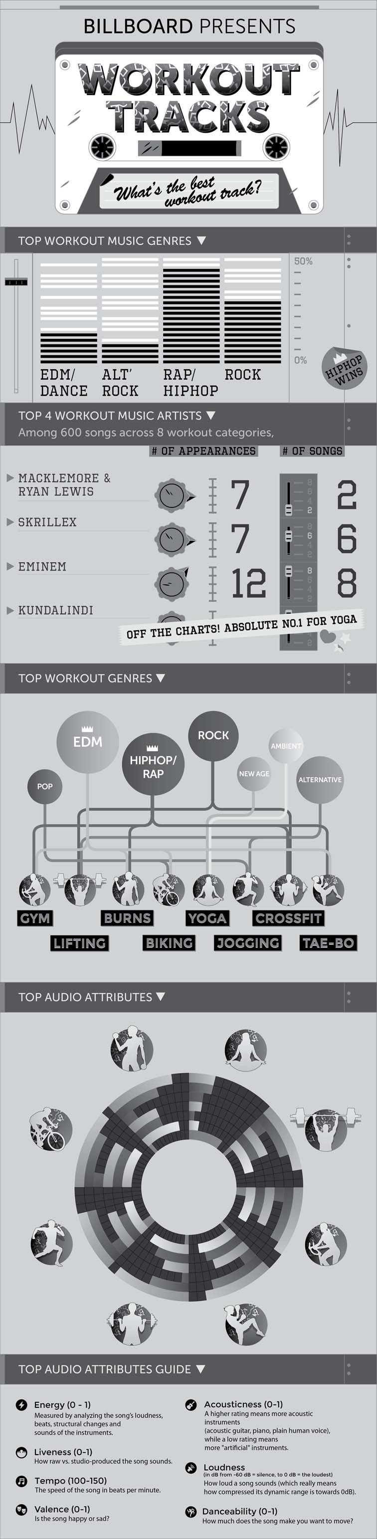 Exercise Playlist Infographic 5664