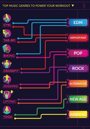 Exercise Playlist Infographic 5658