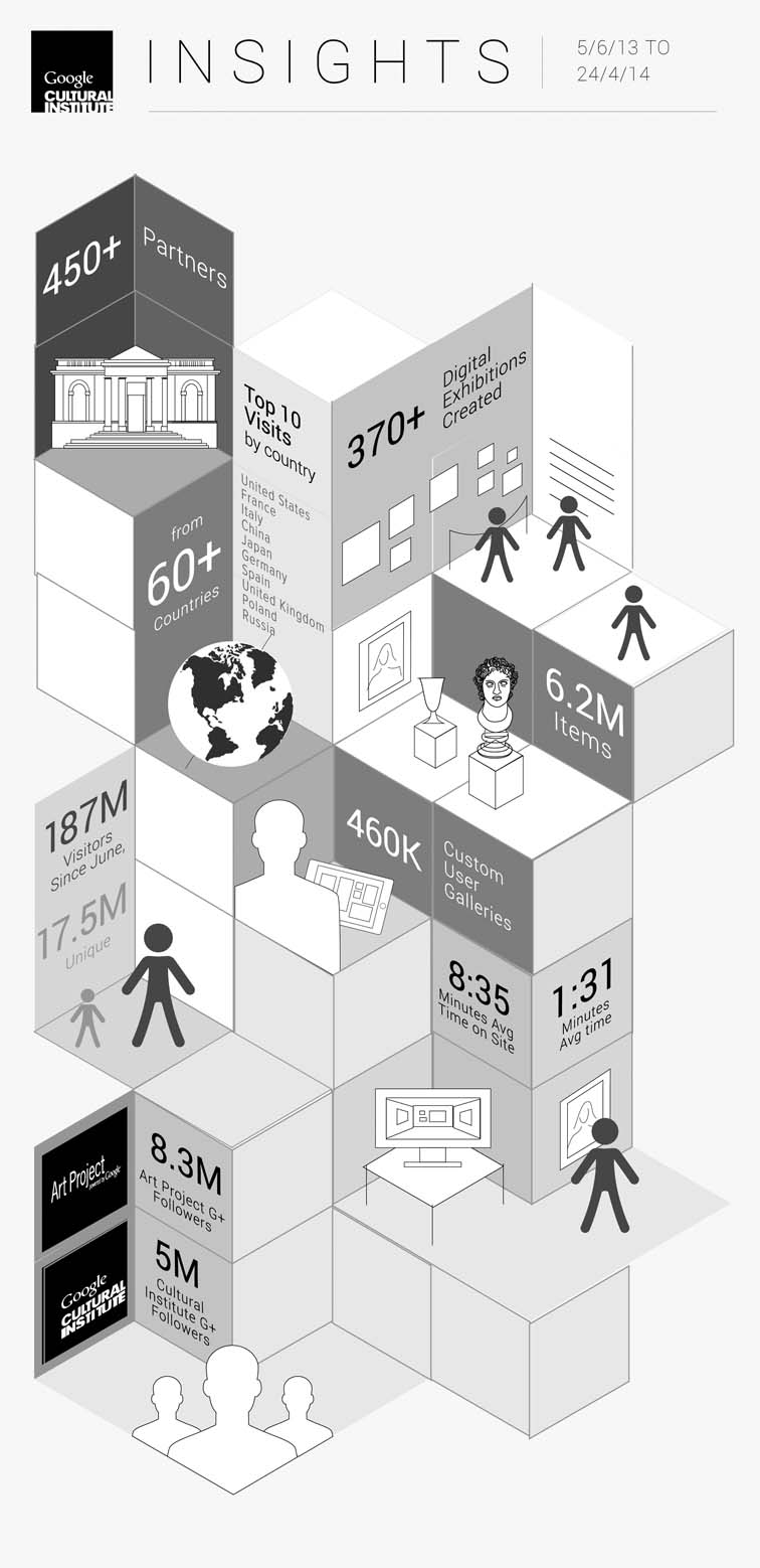 Cultural Institute Case Studies and Infographics 5804