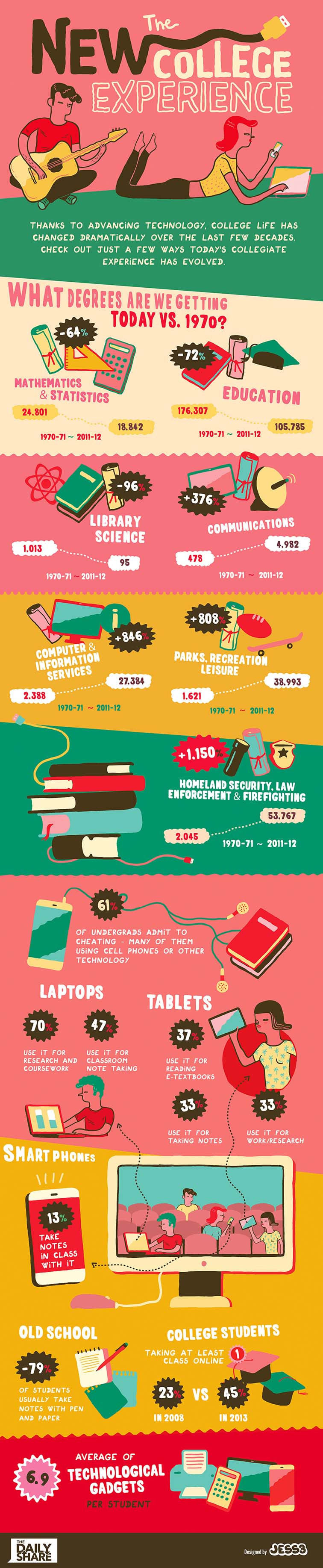 College Life Infographic 6528